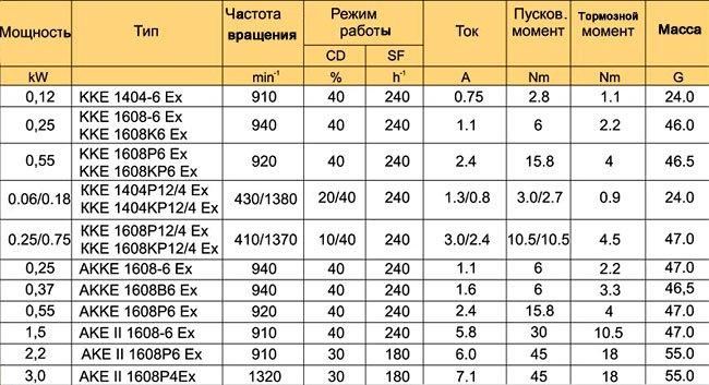 Электродвигатели серии ККЕ, АККЕ-Ex
