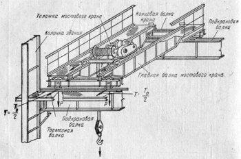 Схема мостового крана